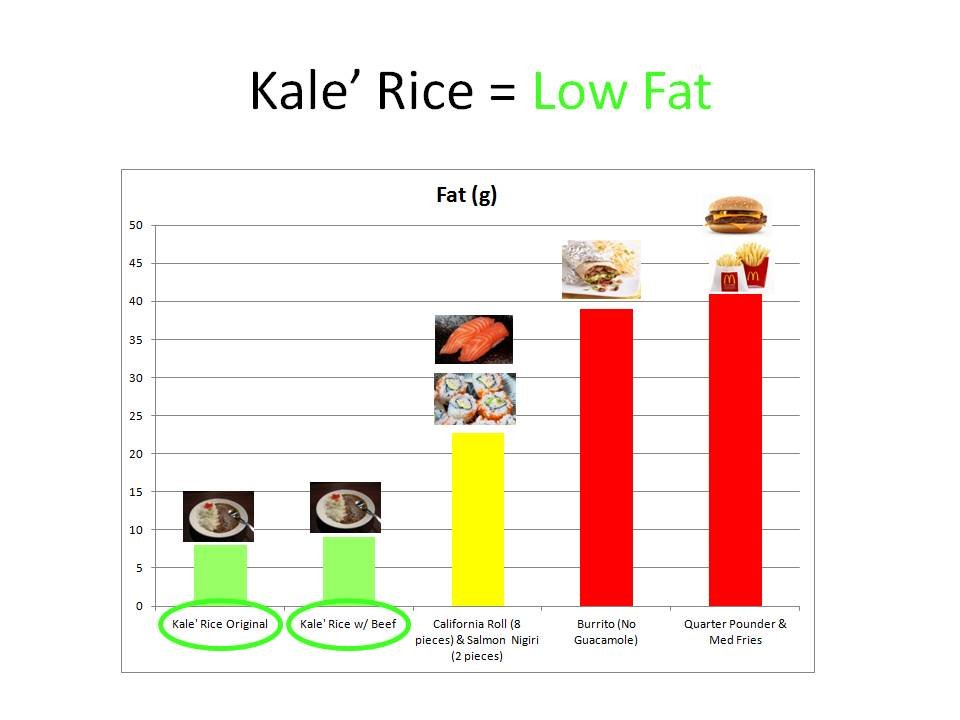 Kale is Low Fat